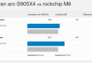 Rockchip RK3566 Benchmarks in Android 11 (Zidoo M6)